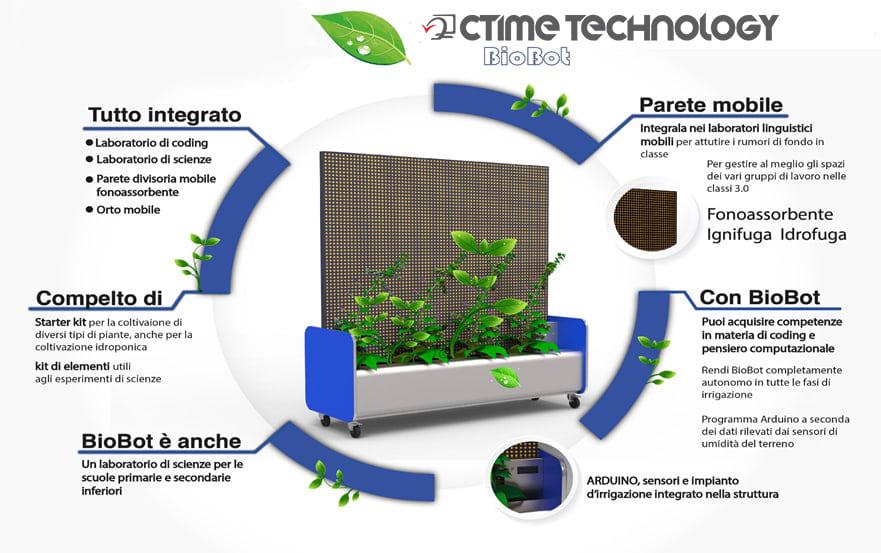 Ctime BioBot